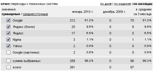 Отчет развития блога
