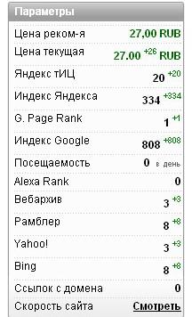 Данные о первом сайте
