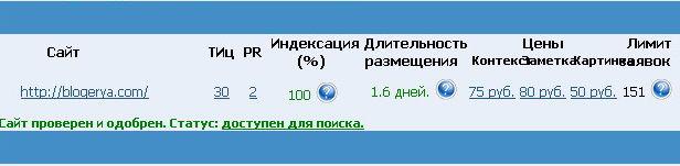 Процент индексации